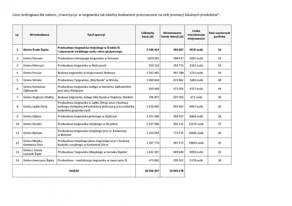 1 mln zUE na średzkie targowisko
