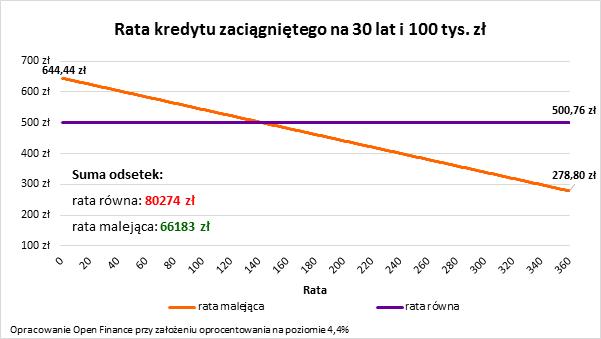 Ponad 90% Polaków może szybciej pozbyć się hipoteki