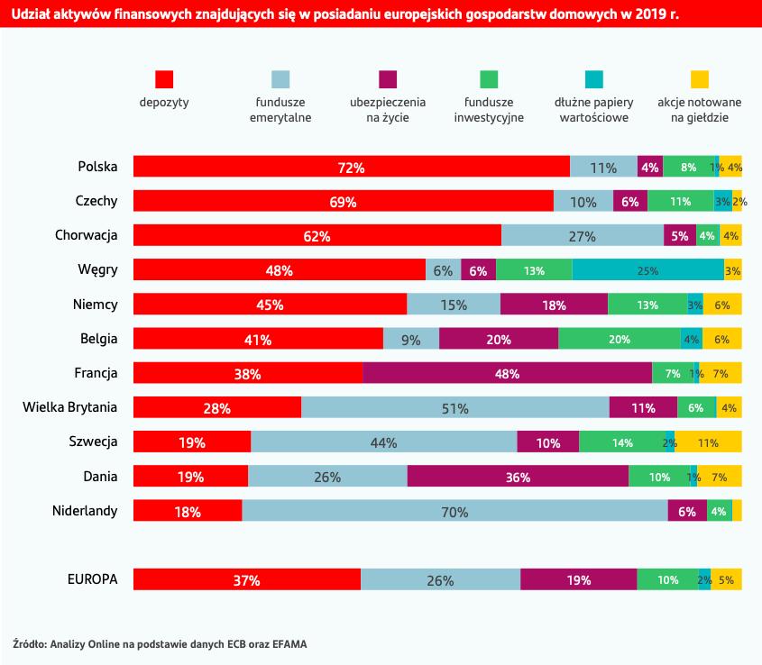 Polacy nie lubią ryzyka: większość wybiera inwestycje, które gwarantują bezpieczeństwo kapitału, a nie zyski